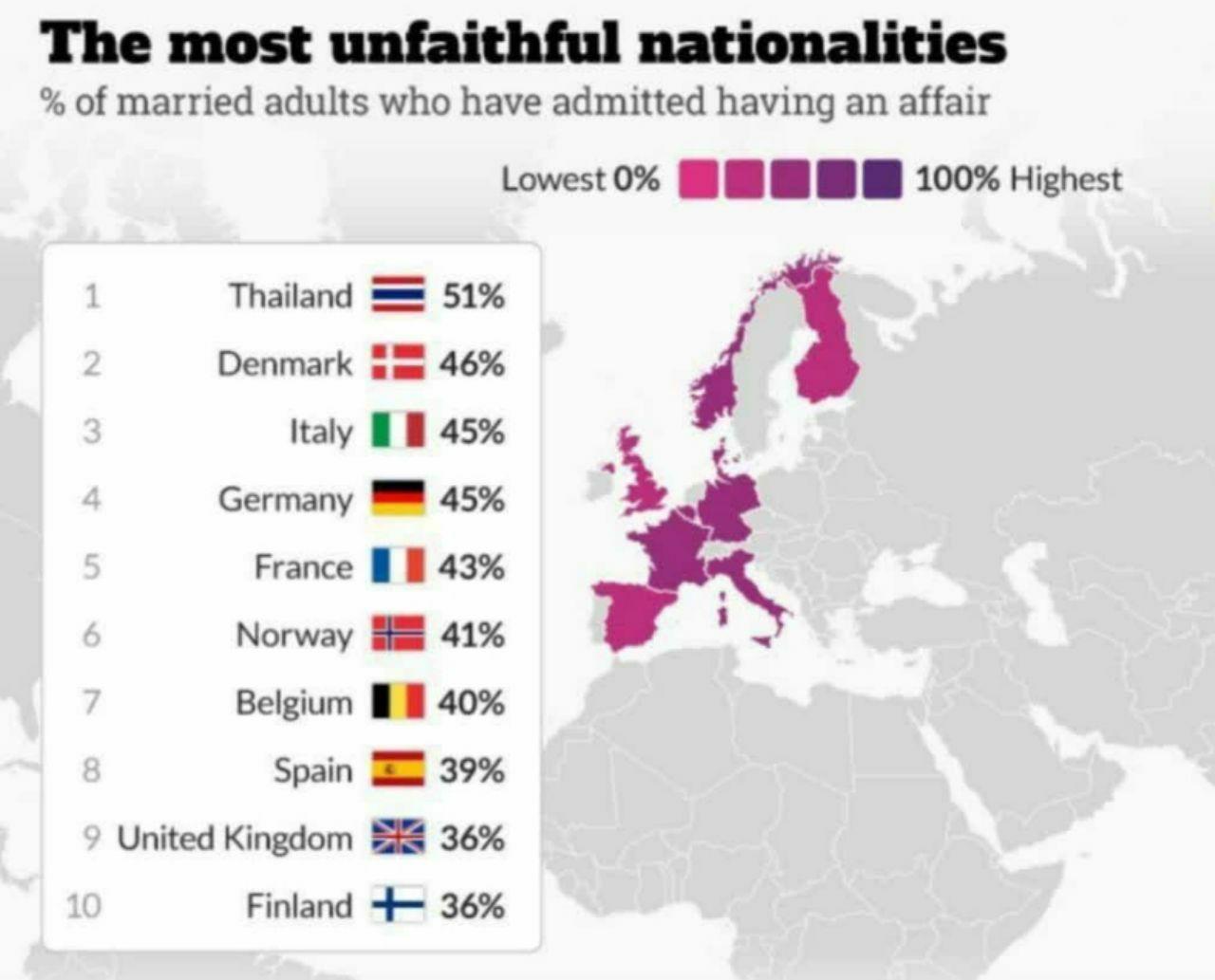 خیانتکارترین مردم دنیا چه کسانی هستند؟/ نمودار|خبر فوری