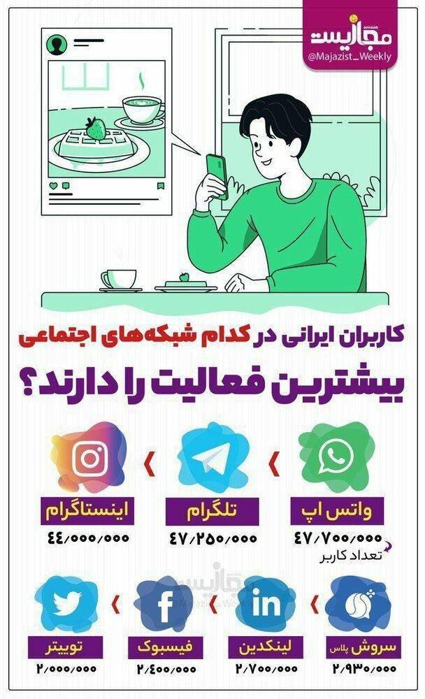 کاربران ایرانی در کدام شبکههای اجتماعی بیشترین فعالیت را دارند؟|خبر فوری