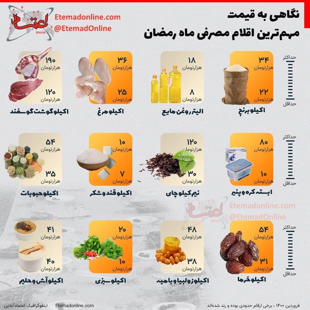 ماه رمضان, نگاهی به قیمت مهمترین اقلام مصرفی ماه رمضان/ اینفوگرافی, رسا نشر - خبر روز