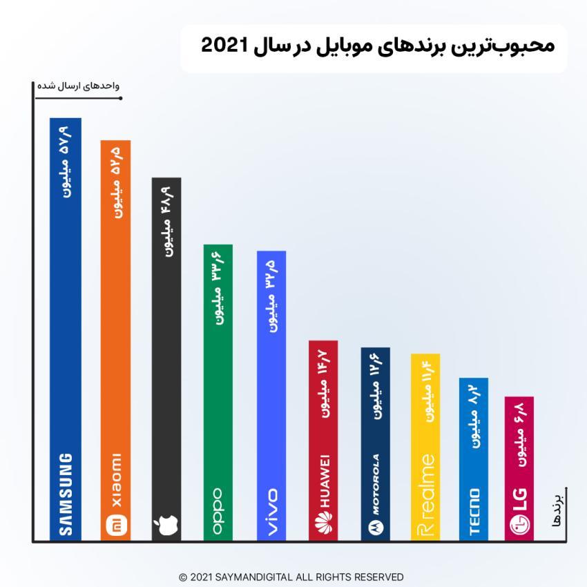 محبوب ترین و پر فروش ترین برند تلفن همراه در سال 2021